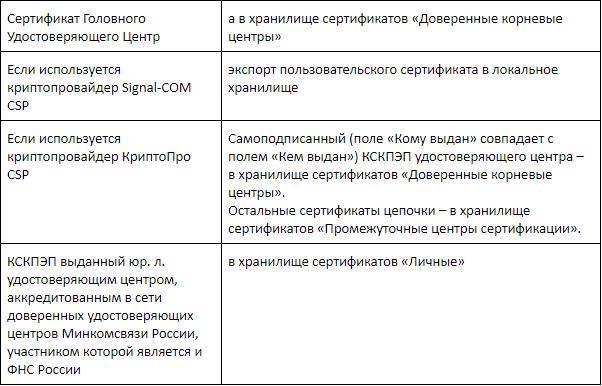 Инструкция к сертификату